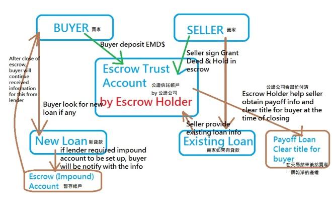escrow-account